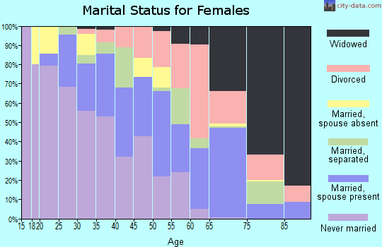 Zip code 77028 marital status for females