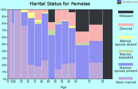 Zip code 77030 marital status for females