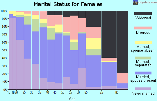 Zip code 77034 marital status for females
