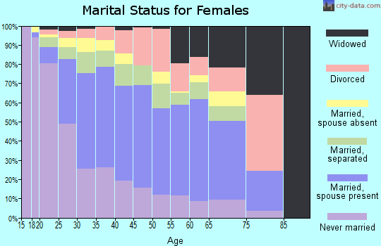 Zip code 77038 marital status for females