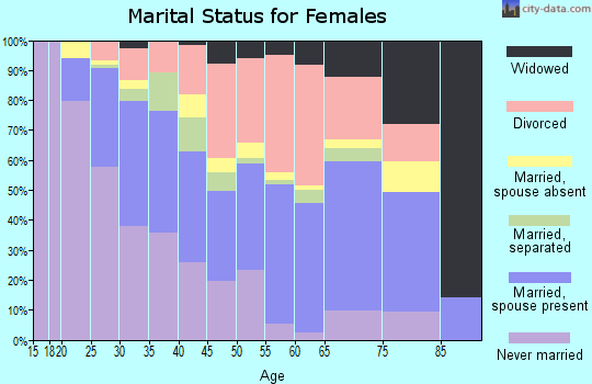 Zip code 77042 marital status for females