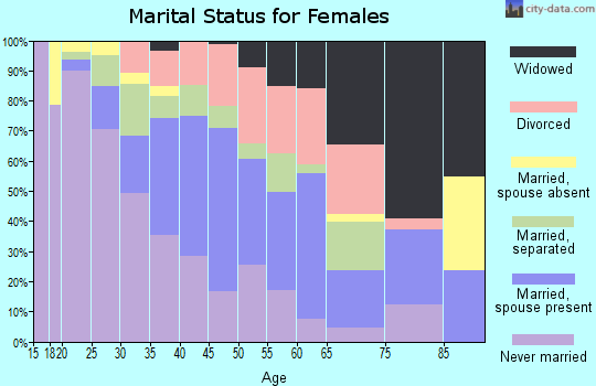 Zip code 77048 marital status for females