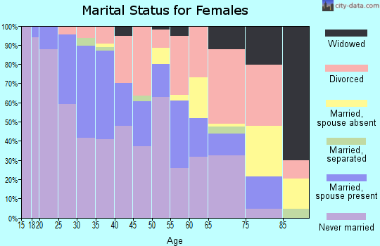 Zip code 77054 marital status for females