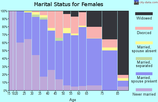Zip code 77056 marital status for females