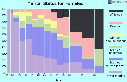 Zip code 77060 marital status for females