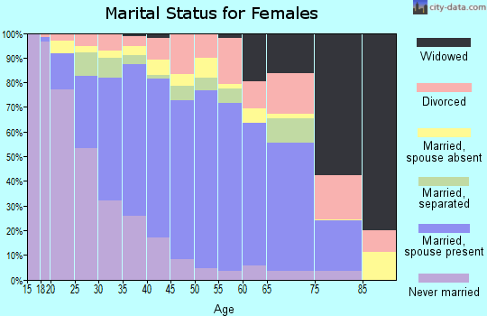 Zip code 77066 marital status for females