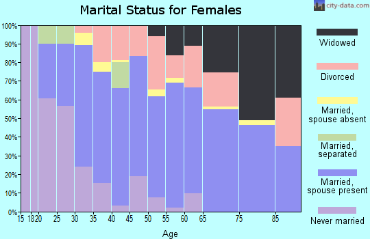 Zip code 77069 marital status for females