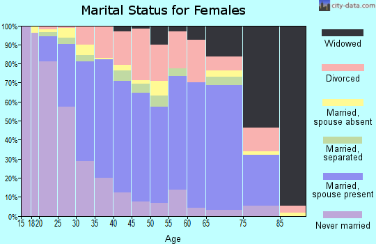 Zip code 77070 marital status for females