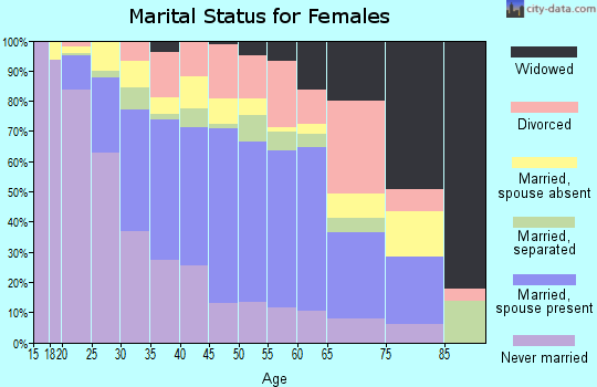 Zip code 77072 marital status for females