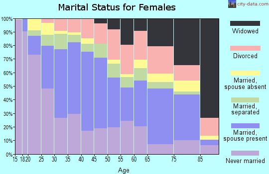Zip code 77074 marital status for females