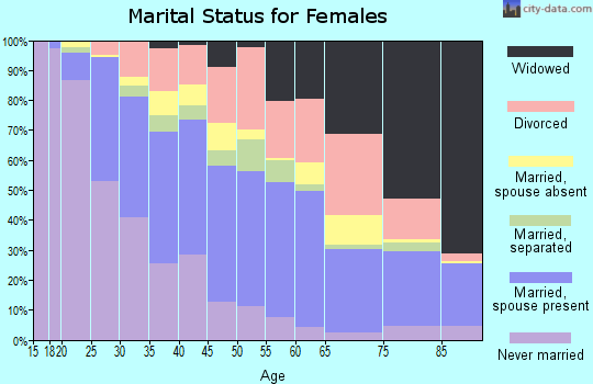 Zip code 77082 marital status for females