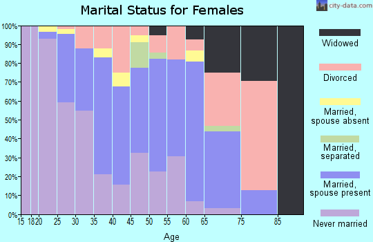 Zip code 77098 marital status for females