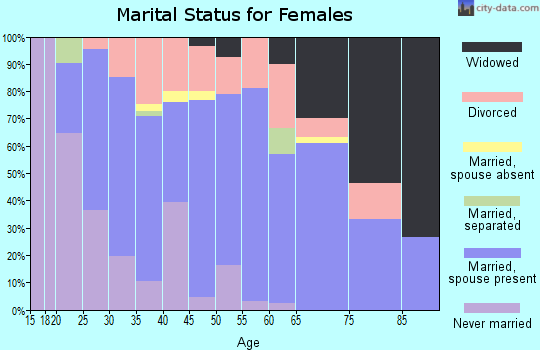 Zip code 77302 marital status for females
