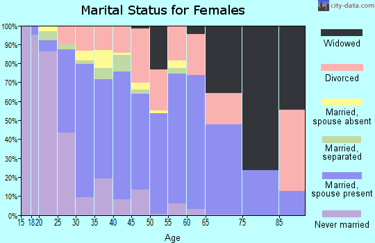 Zip code 77303 marital status for females