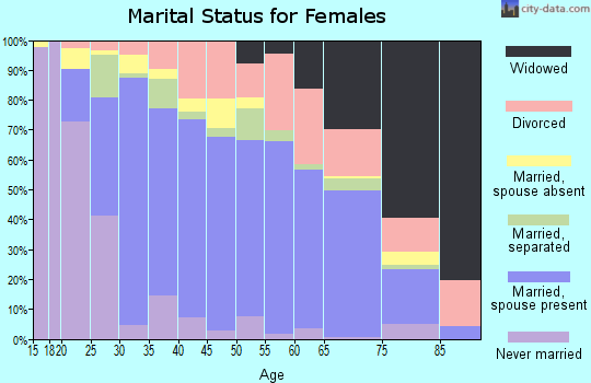 Zip code 77327 marital status for females