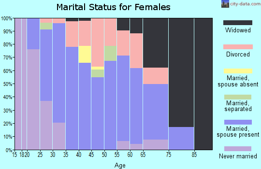 Zip code 77336 marital status for females