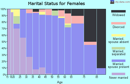 Zip code 77345 marital status for females