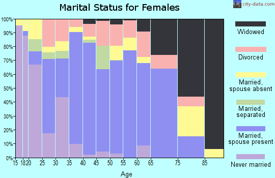 Zip code 77355 marital status for females