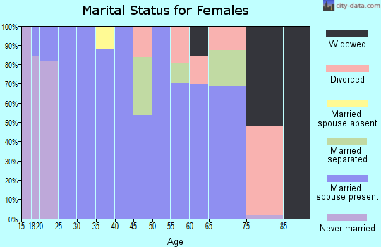 Zip code 77362 marital status for females