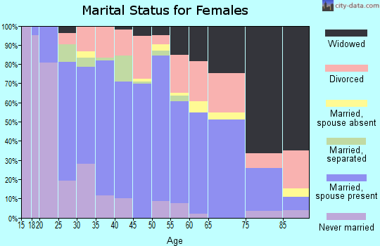 Zip code 77365 marital status for females