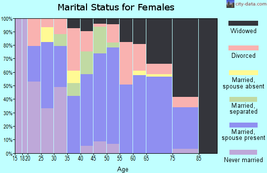 Zip code 77371 marital status for females