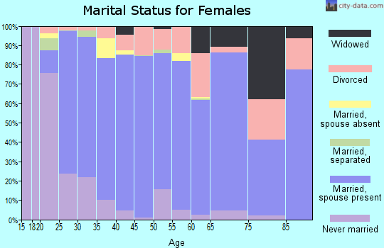 Zip code 77389 marital status for females