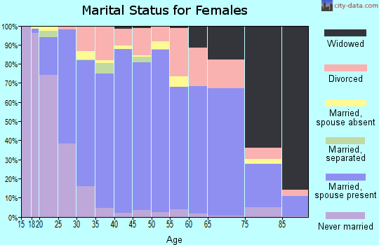 Zip code 77429 marital status for females