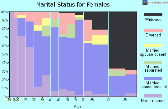 Zip code 77437 marital status for females
