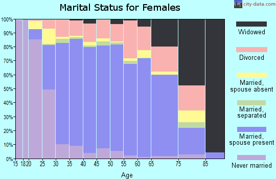 Zip code 77450 marital status for females