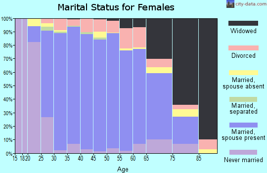 Zip code 77494 marital status for females