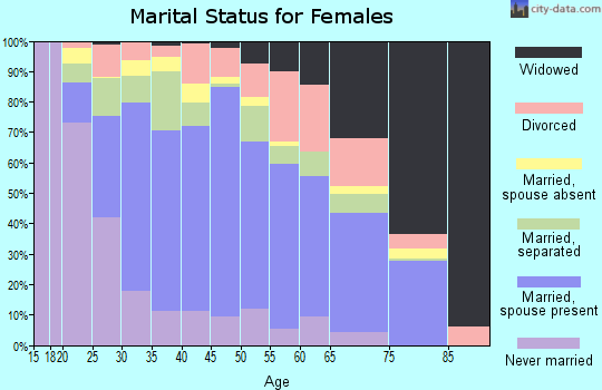 Zip code 77502 marital status for females