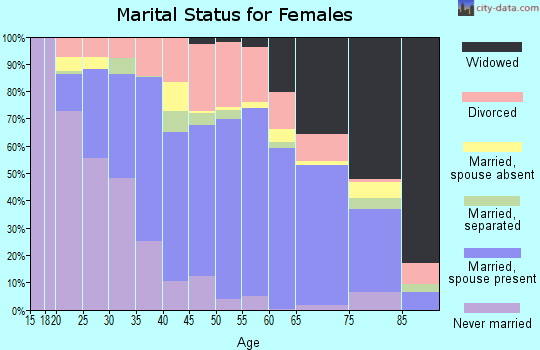 Zip code 77515 marital status for females