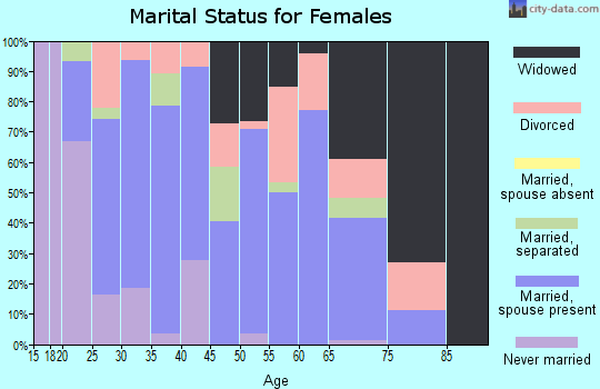 Zip code 77518 marital status for females