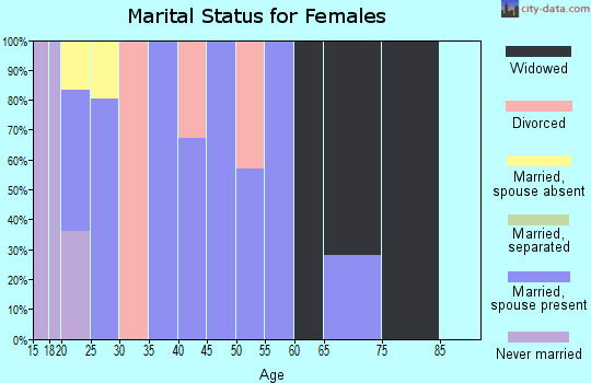 Zip code 77519 marital status for females