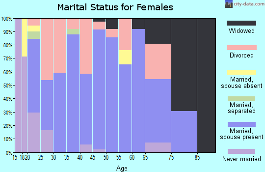 Zip code 77534 marital status for females