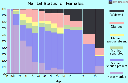 Zip code 77535 marital status for females