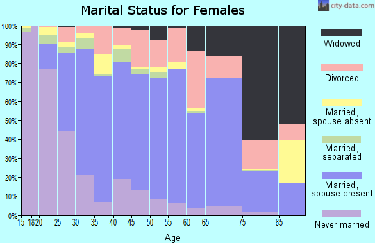 Zip code 77539 marital status for females