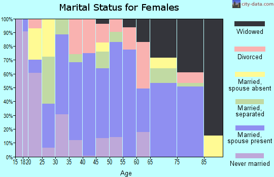 Zip code 77547 marital status for females