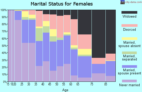 Zip code 77550 marital status for females