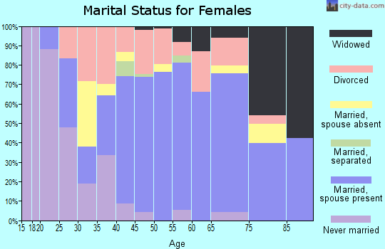 Zip code 77554 marital status for females