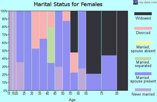 Zip code 77564 marital status for females