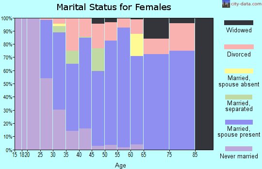 Zip code 77565 marital status for females