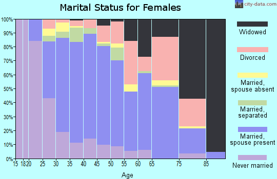 Zip code 77583 marital status for females