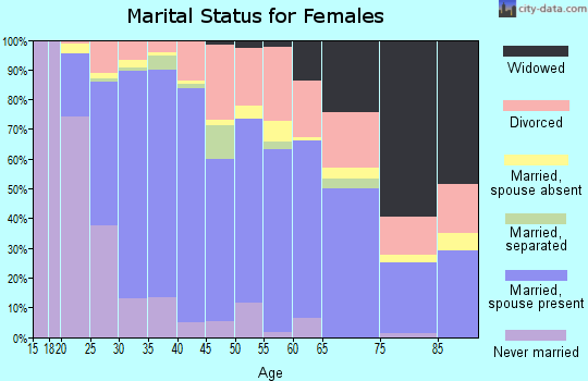 Zip code 77584 marital status for females