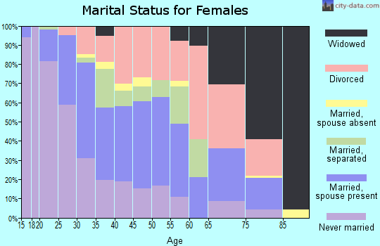 Zip code 77598 marital status for females