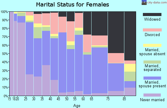 Zip code 77630 marital status for females