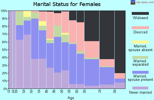Zip code 77640 marital status for females