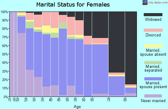 Zip code 77656 marital status for females
