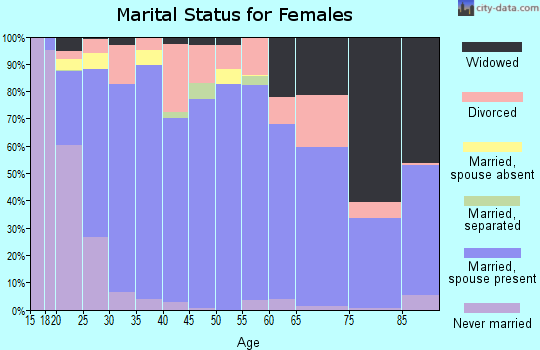 Zip code 77657 marital status for females