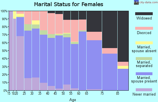 Zip code 77662 marital status for females